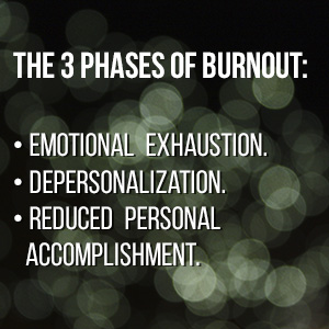 The 3 phases of burnout: emotional exhaustion, depersonalization, reduced personal accomplishment
